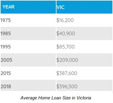 Average home loan size in Victoria 2018