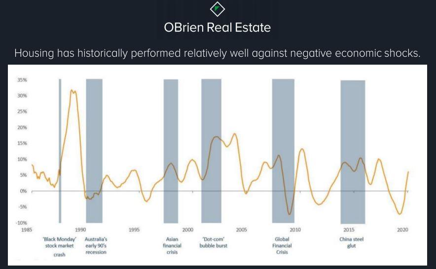 Corelogic comparisons for real estate