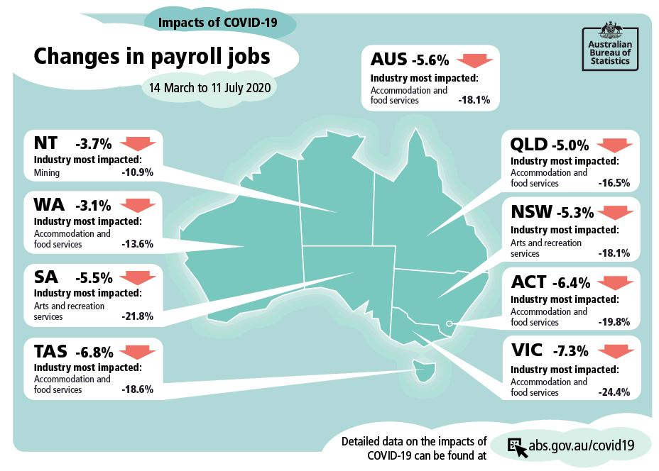 ABS changes in Jobs COVID-19
