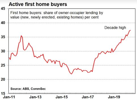 Active first home buyers