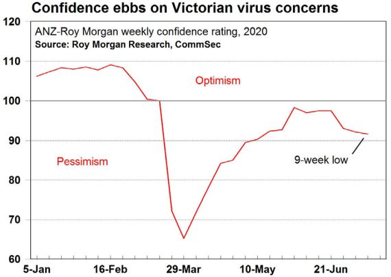 Real estate confidence ebbs Melbourne