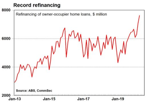 Record real estate refinancing