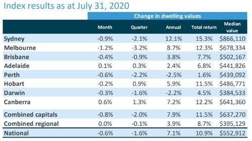 Australian housing values July 2020