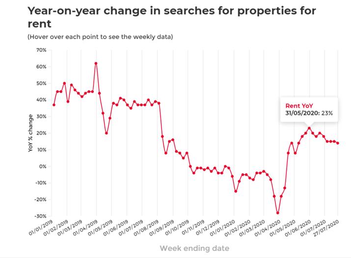 Real estate rental data July 2020