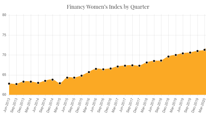 Fincy womens fincial index Australia