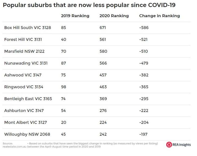 Least popular suburbs since Covid-19