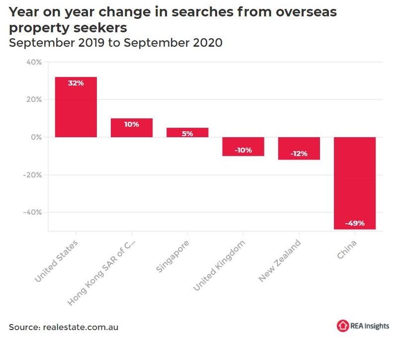 Overseas real estate searches Australia