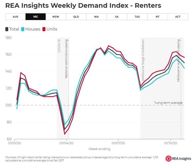 REA rental insights