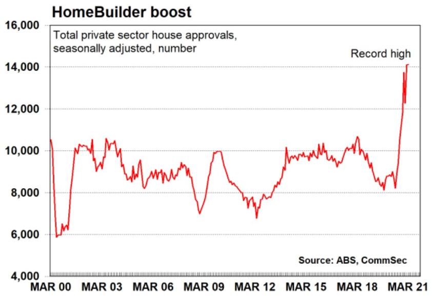 Homebuilder boost Victoria