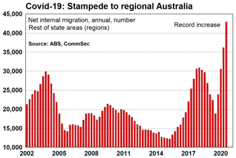 Internal migration Australia