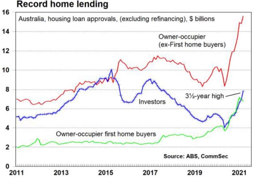 Record home lending Melbourne Australia
