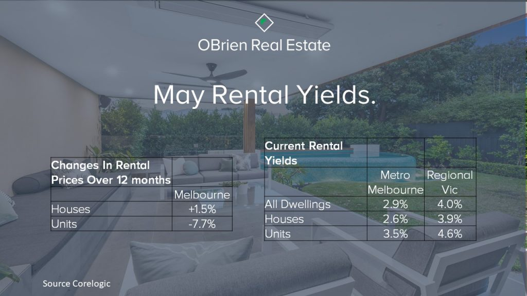 May rental yields Melbourne Victoria