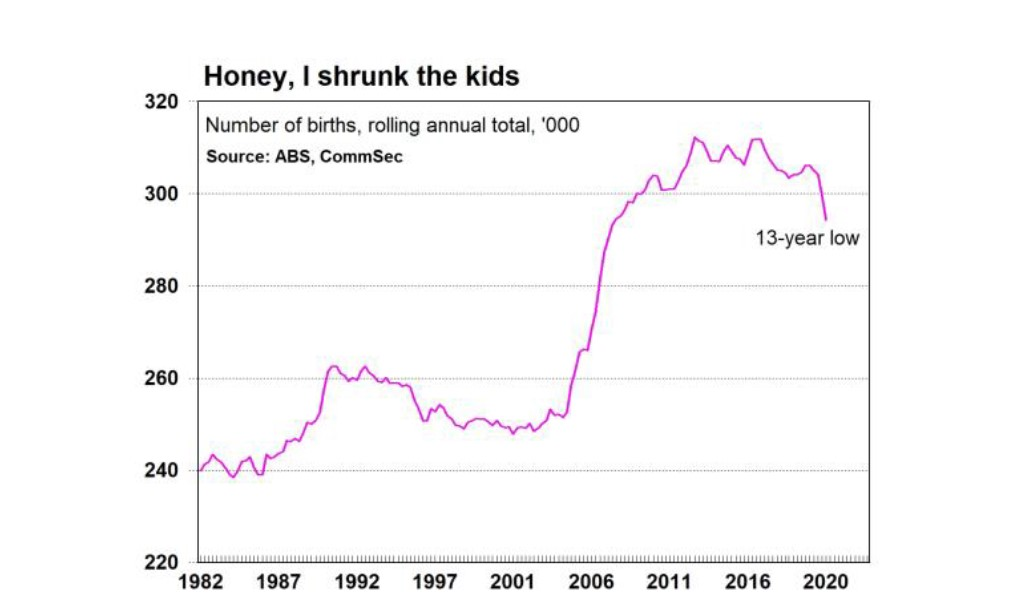 australian birth rate 2020