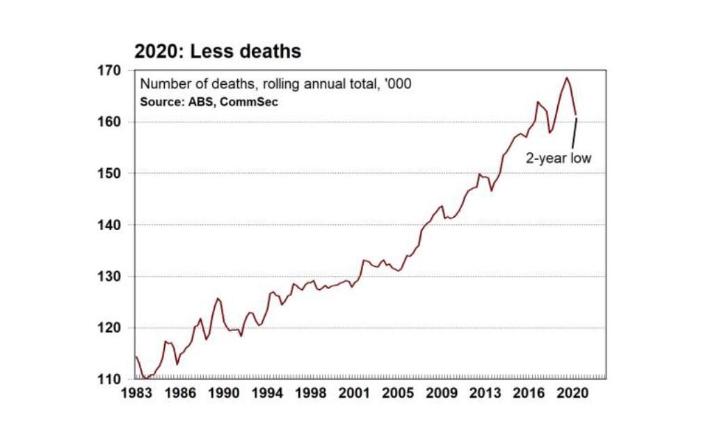 australian death rate 2020
