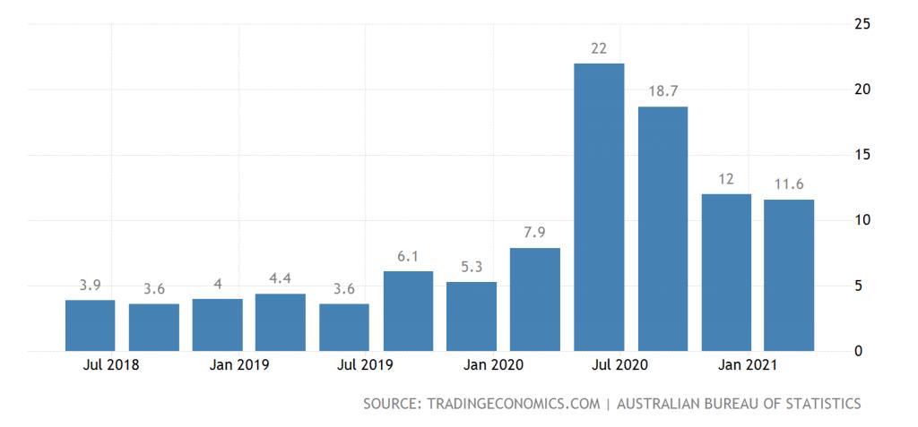 Australian personal savings
