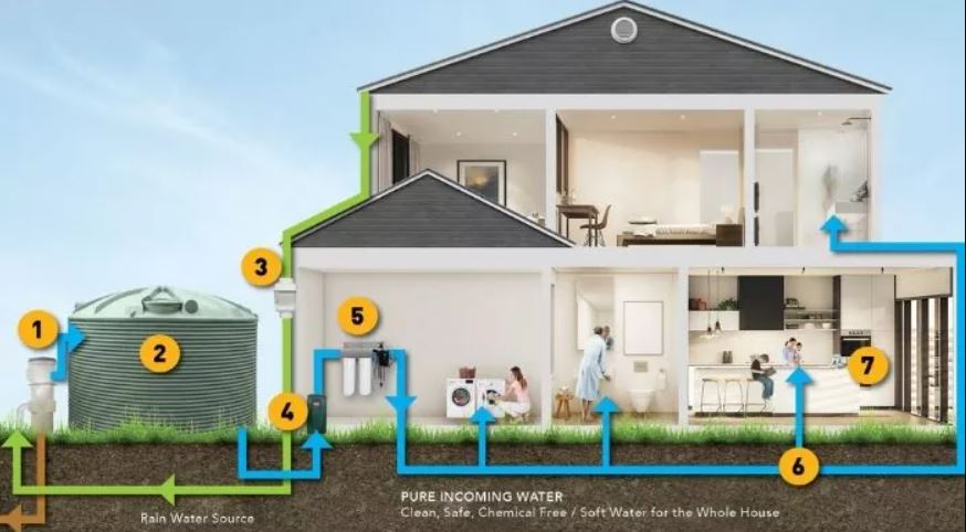 How to save water around the home