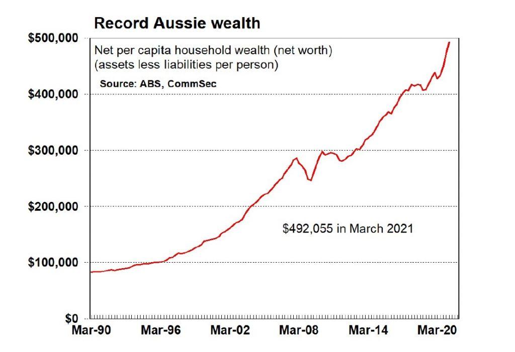 record australian wealth