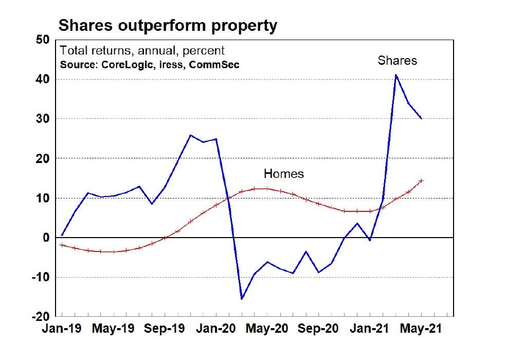Shares outperform property