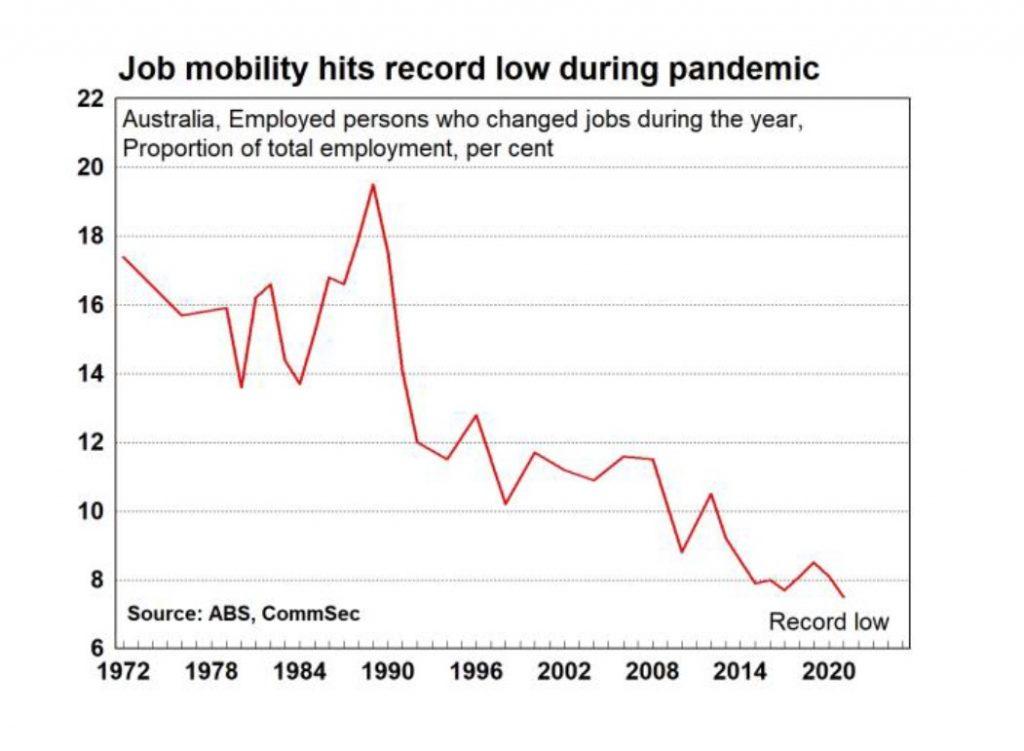 Job mobility Australia