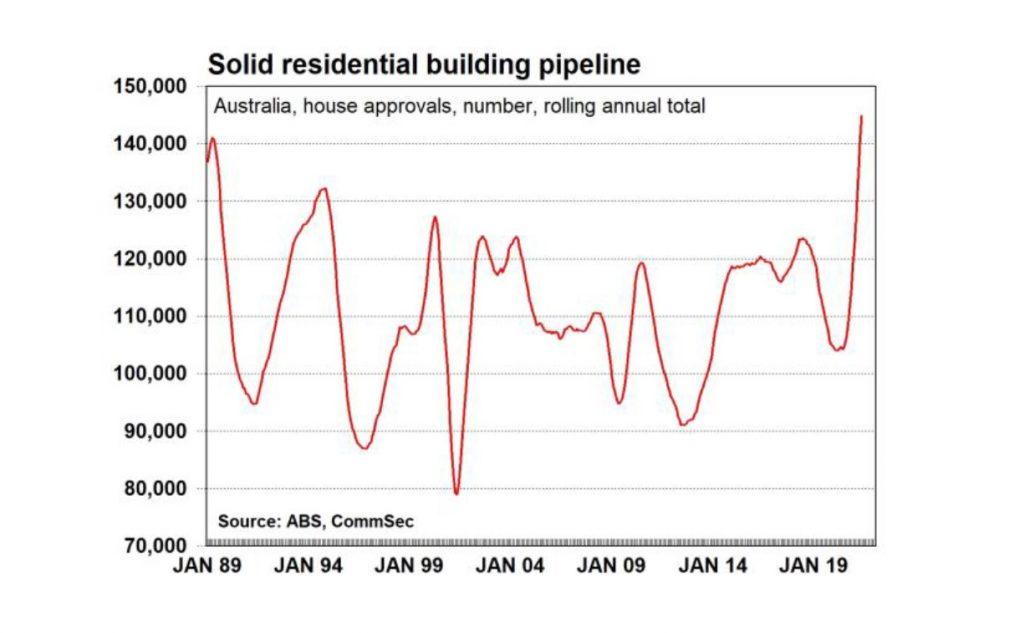 Residential building pipeline
