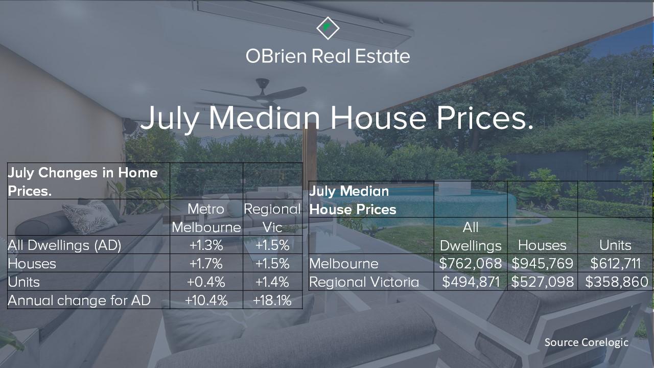July median house prices Melbourne