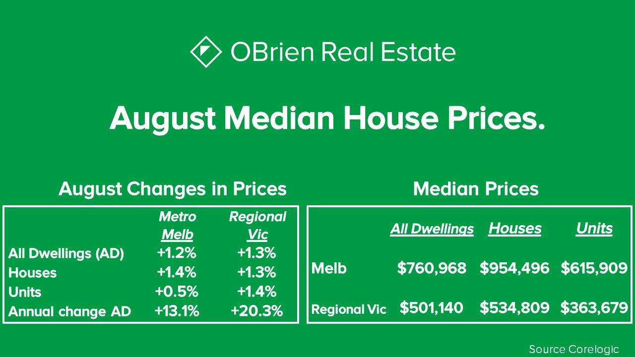 Property news OBrien Real estate