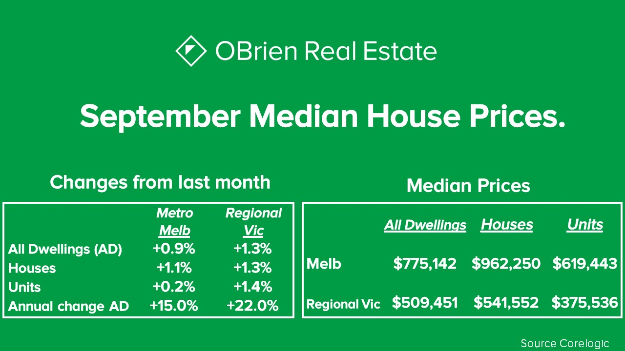 September Median house prices Melbourne